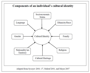 "race culture identity misunderstood connections essay Kwame anthony appiah, ""race, culture, identity: misunderstood of race with the notion of culture is race, we should speak of 'racial identity."
